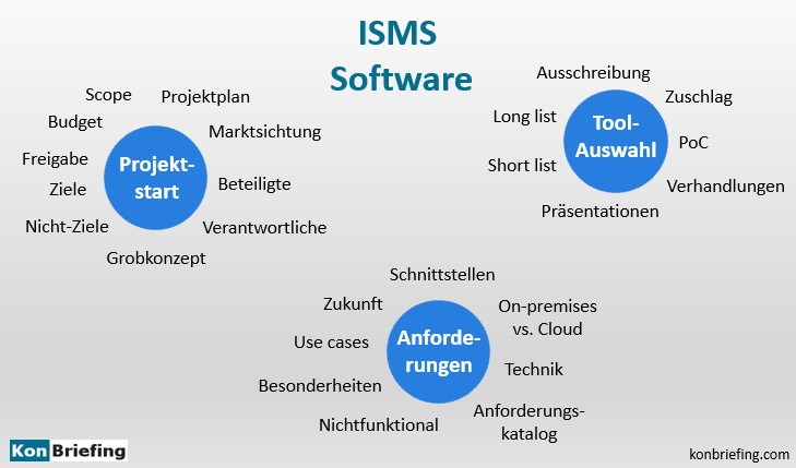 Auswahl ISMS Tool