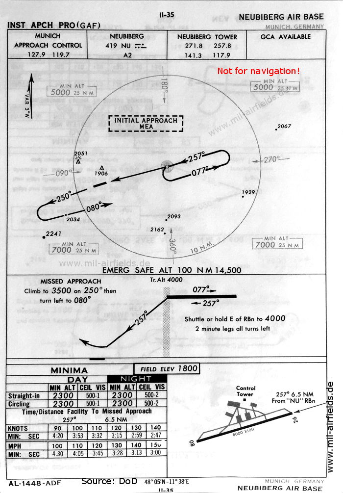 Neubiberg Aerodrome, Germany: NDB approach chart runway 26, October 1960